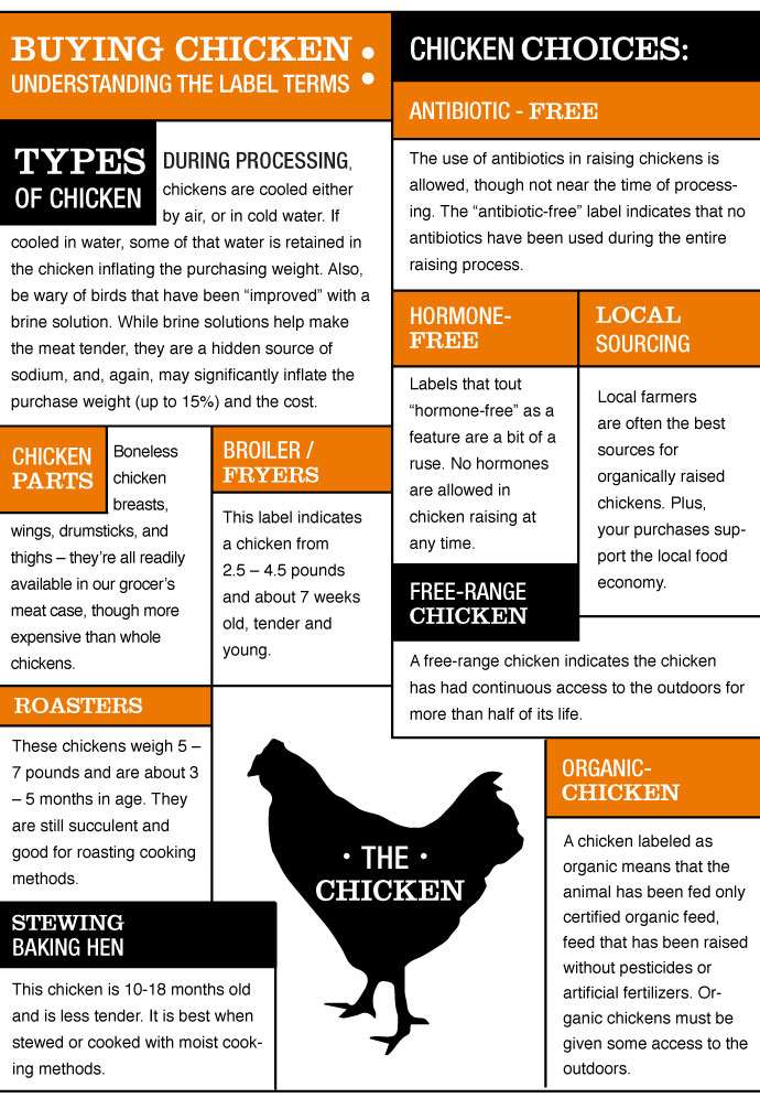 Buying Chicken, Understanding the Label Terms