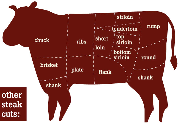 T bone steak diagram t get free image about wiring diagram for Porterhouse steak